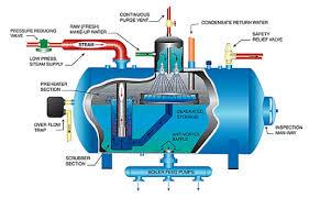 Pelatihan Boiler dan Steam Generation