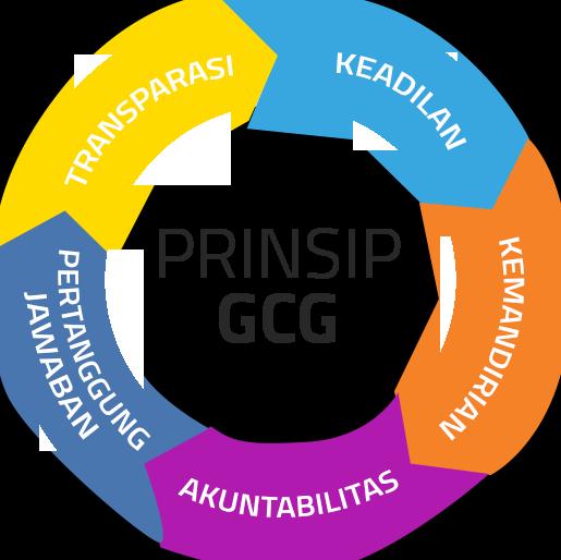 Training Good Corporate Governance (2)