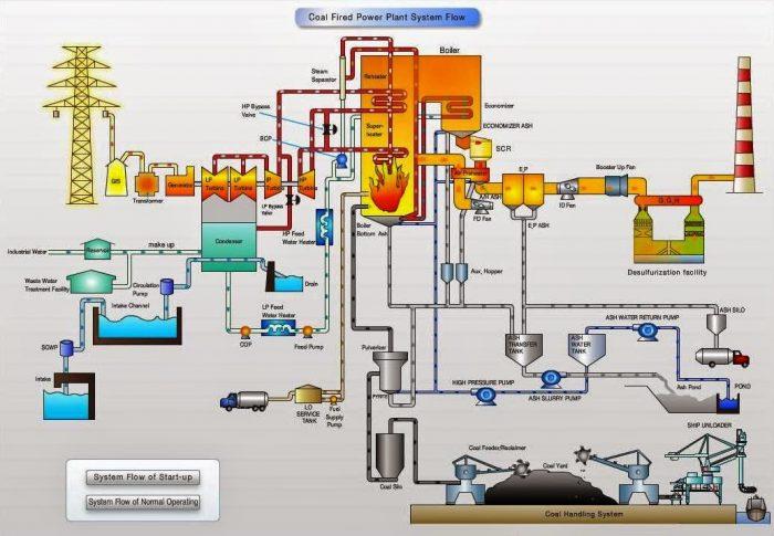 PELATIHAN CHEMICAL IN POWER PLANT