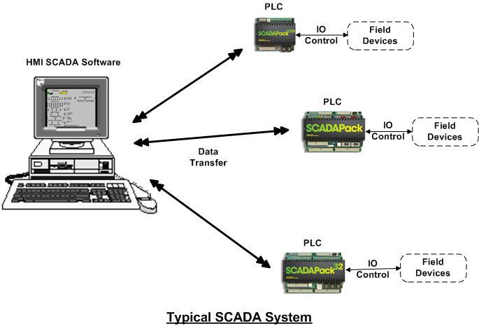 Penerapan SCADA untuk Industri