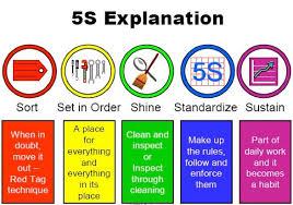 Training 5S sebagai Strategi Keunggulan Kompetitif