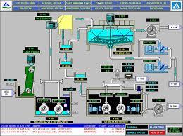 PELATIHAN PLC SUPERVISORY CONTROL AND DATA ACQUISITION