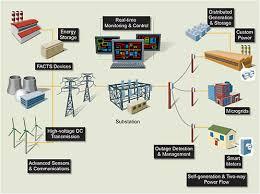 Pelatihan Modern Electric Power Systems